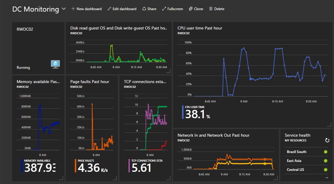 Azure Monitoring: Basic Performance Monitoring of Azure VMs